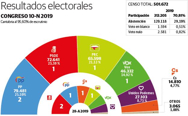 El partido Ciudadanos - Página 17 Resultadosok-U90648781447WdC-U90648764147ckH-624x385@Diario%20Montanes-DiarioMontanes