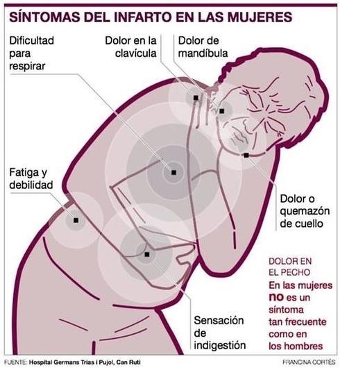 dificultad para respirar dolor de espalda y cuello
